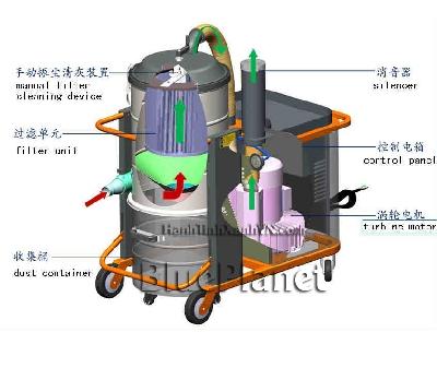 Máy hút bụi công nghiệp tại Bình Dương -                                        VZ-30                                       VZ-40                                       VZ-55                                       VZ-75